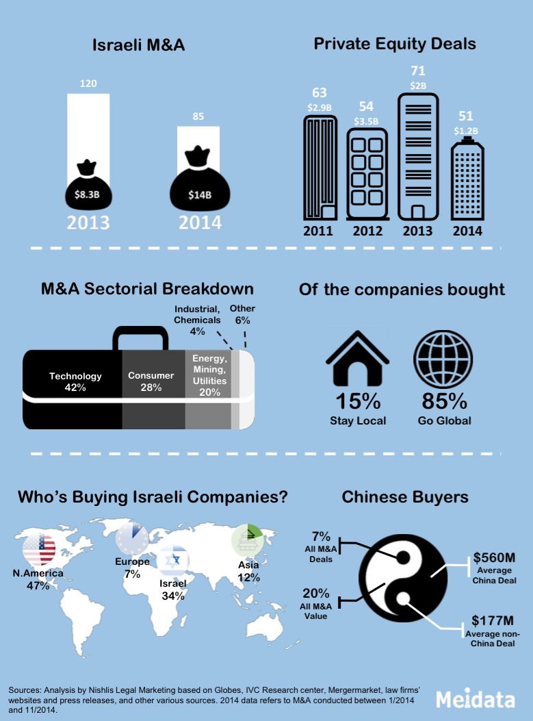 A year for the books – Israeli M&A reaches new heights in 2014