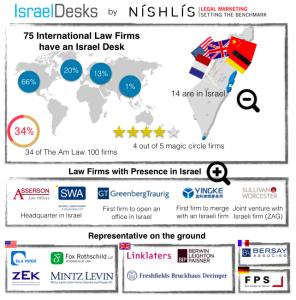 Israel Desks Inforgraphic