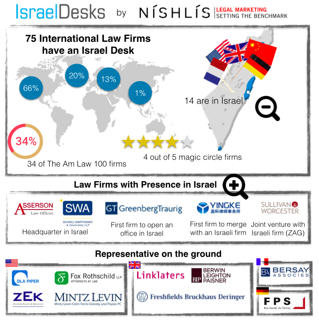 International Law Firms with an Israel Desk – Who are they?