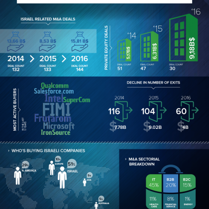 2016 M&A Trends Report