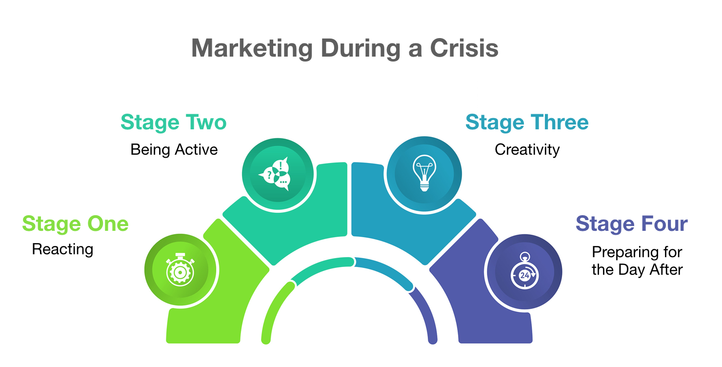 The Four Marketing Stages that Law Firms go Through During the Coronavirus Crisis
